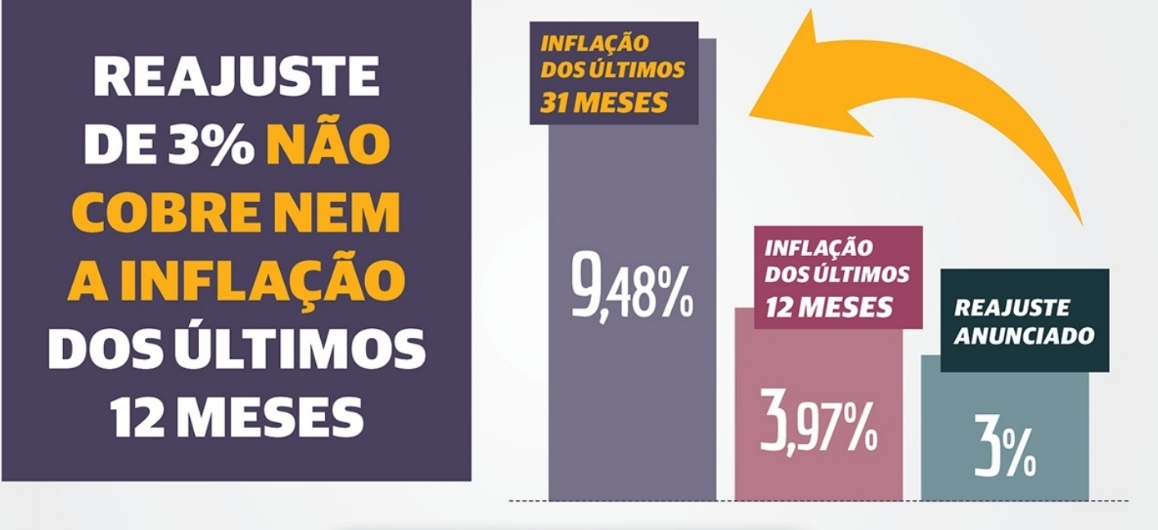 Reajuste de 3% não cobre nem a inflação do ano