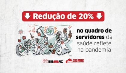 Redução de 20% no quadro de servidores da saúde reflete na pandemia